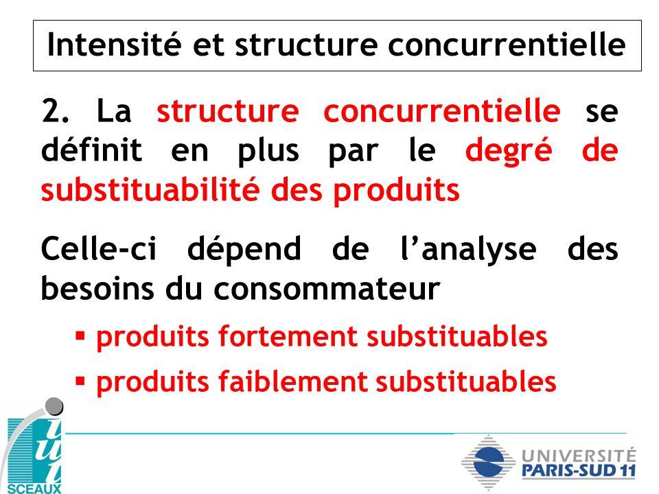 Intensité et structure concurrentielle SUBSTITUABILITÉ INTENSITÉ CONCURRENTIELLE FAIBLEFORT FAIBLE (peu de concurrents) OLIGOPOLE DIFFERENCIÉ FORTE (beaucoup de concurrents)