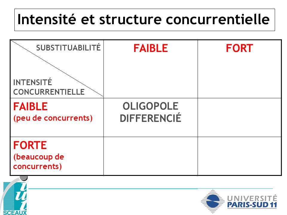 Intensité et structure concurrentielle SUBSTITUABILITÉ INTENSITÉ CONCURRENTIELLE FAIBLEFORT FAIBLE (peu de concurrents) OLIGOPOLE DIFFERENCIÉ OLIGOPOLE INDIFFERENCIÉ FORTE (beaucoup de concurrents)