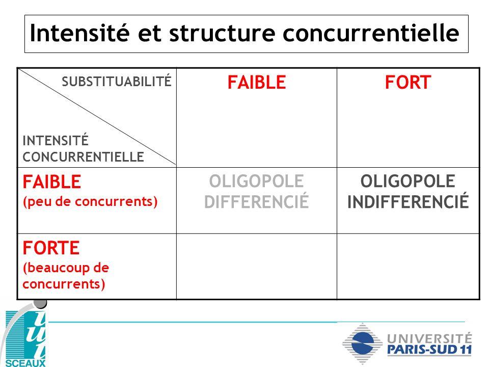 Intensité et structure concurrentielle SUBSTITUABILITÉ INTENSITÉ CONCURRENTIELLE FAIBLEFORT FAIBLE (peu de concurrents) OLIGOPOLE DIFFERENCIÉ OLIGOPOLE INDIFFERENCIÉ FORTE (beaucoup de concurrents) CONCURRENCE MONOPOLISTIQUE