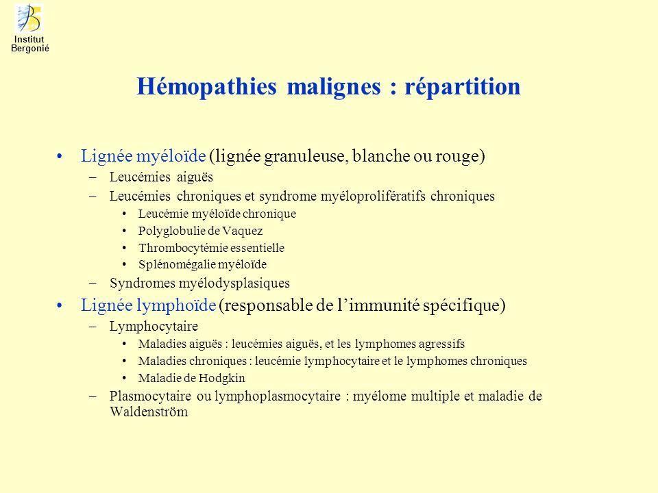Les syndromes myéloprolifératifs 3- thrombocytémie essentielle Maladie de sujet âgé (de plus de 60 ans) Excès des plaquettes au-delà de 1 T/l, de découverte fortuite Saccompagne parfois du prurit, des fourmillements ou des céphalées Risque de thromboses veineuses ou artérielle (danger essentiel) Traitement consiste en la réduction du nombre des plaquettes –Par chimiothérapie (hydroxy-urée, anagrélide, phosphore 32*) –Traitement anti-agrégant (aspirine) Institut Bergonié