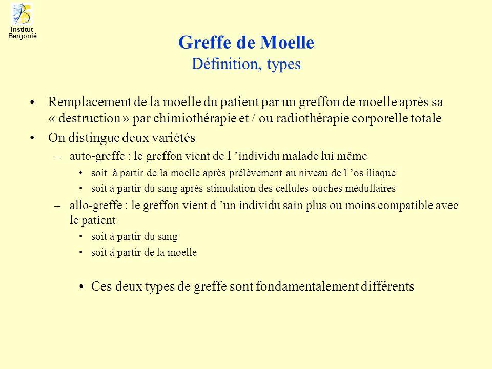 Greffe de Moelle Définition, types Remplacement de la moelle du patient par un greffon de moelle après sa « destruction » par chimiothérapie et / ou r