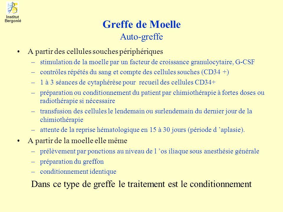 Greffe de Moelle Auto-greffe A partir des cellules souches périphériques –stimulation de la moelle par un facteur de croissance granulocytaire, G-CSF