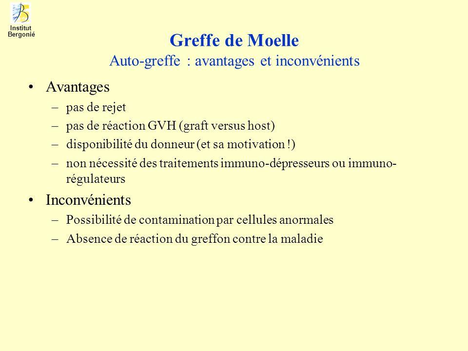 Greffe de Moelle Auto-greffe : avantages et inconvénients Avantages –pas de rejet –pas de réaction GVH (graft versus host) –disponibilité du donneur (