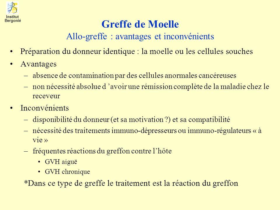 Greffe de Moelle Allo-greffe : avantages et inconvénients Préparation du donneur identique : la moelle ou les cellules souches Avantages –absence de c
