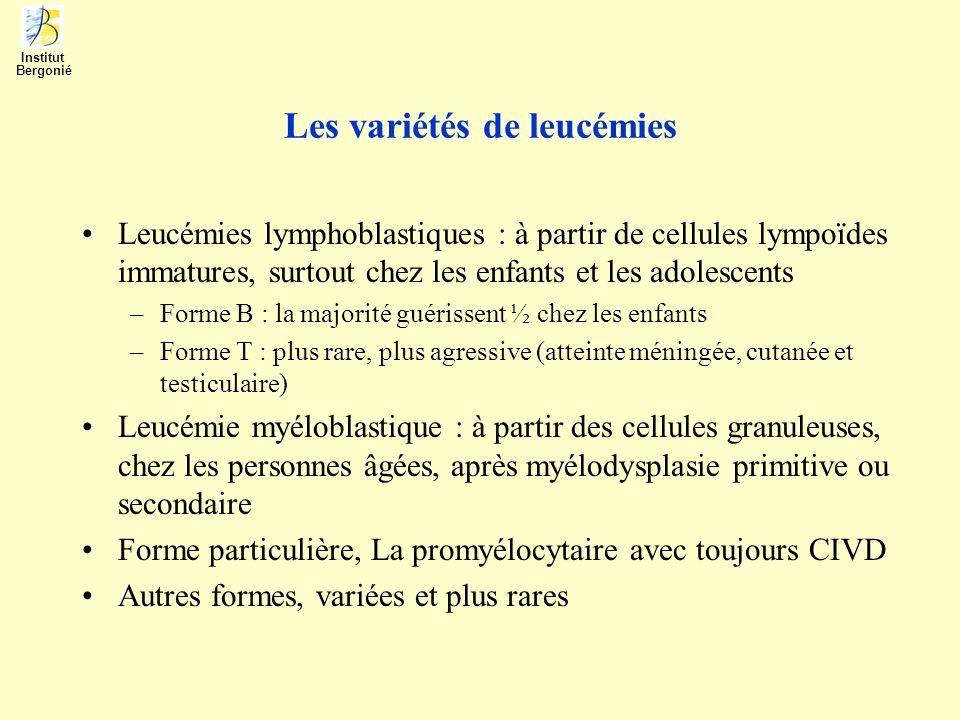 Syndromes lymphoprolifératifs 1- leucémie lymphocytaire chronique Leucémie de sujet âgé de plus de 60 ans, plus fréquente avec lâge Accumulation des lymphocytes immunologiquement incompétents Diagnostic souvent par hasard devant une NF pour autre chose ou fatigue (60% des cas), ailleurs devant des ganglions multiples (40% des cas) Passe par un stade initial (A) aux stades avancés (B & C) (Pr.J-L Binet) –A : lymphocytose pure –B & C : adénopathies et/ou splénomégalie, voire complications hématologiques Lévolution dominée par des complications immunitaires –Tendance aux infection virales ou opportunistes –Tendance aux maladies auto-immunitaires comme anémie ou throbopénie Traitement basé sur limportance de la maladie –A : observation, le traitement est parfois plus nocif quutile –B & C : traitement en fonction de lâge et/ou de la gravité clinique Maladie incurable, il faut privilégier la qualité de vie des patients Institut Bergonié