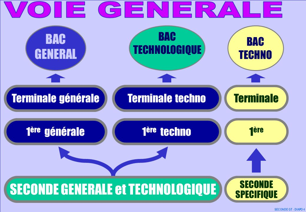 oo 1 ère générale1 ère techno Terminale généraleTerminale techno BAC GENERAL BAC TECHNO SECONDE GENERALE et TECHNOLOGIQUE 1 ère Terminale SECONDE SPEC