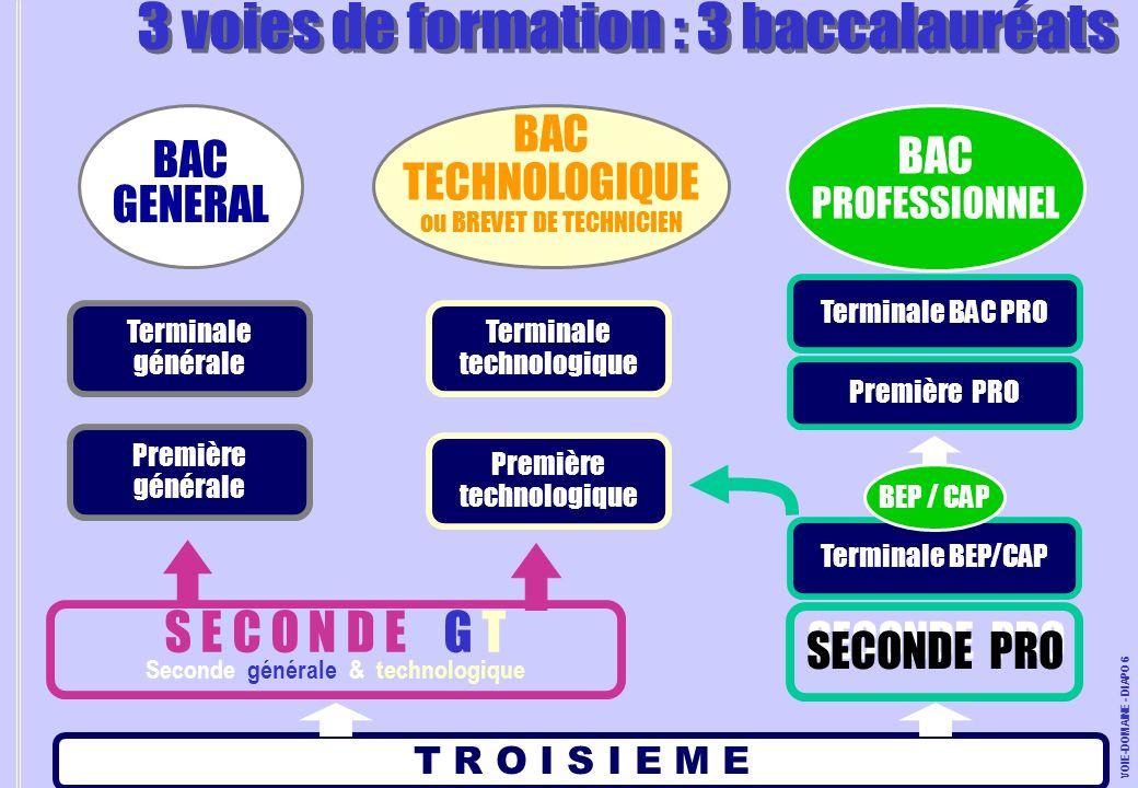 SECONDE PRO T R O I S I E M E Première générale Première technologique Terminale générale Terminale technologique Terminale BEP/CAP Première PRO Termi