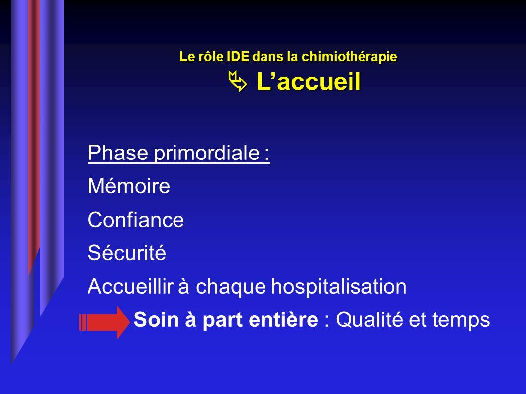 Le rôle IDE dans la chimiothérapie Laccueil Phase primordiale : Mémoire Confiance Sécurité Accueillir à chaque hospitalisation Soin à part entière : Q