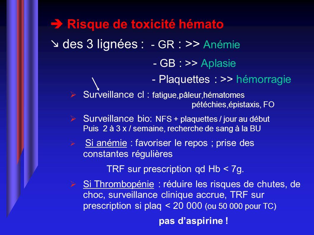 Risque de toxicité hémato des 3 lignées : - GR : >> Anémie - GB : >> Aplasie - Plaquettes : >> hémorragie Surveillance cl : fatigue,pâleur,hématomes p