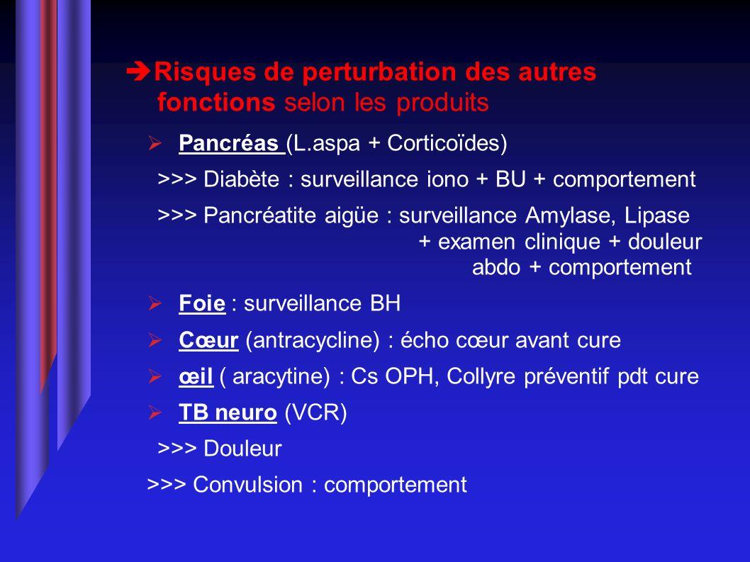 Risques de perturbation des autres fonctions selon les produits Pancréas (L.aspa + Corticoïdes) >>> Diabète : surveillance iono + BU + comportement >>