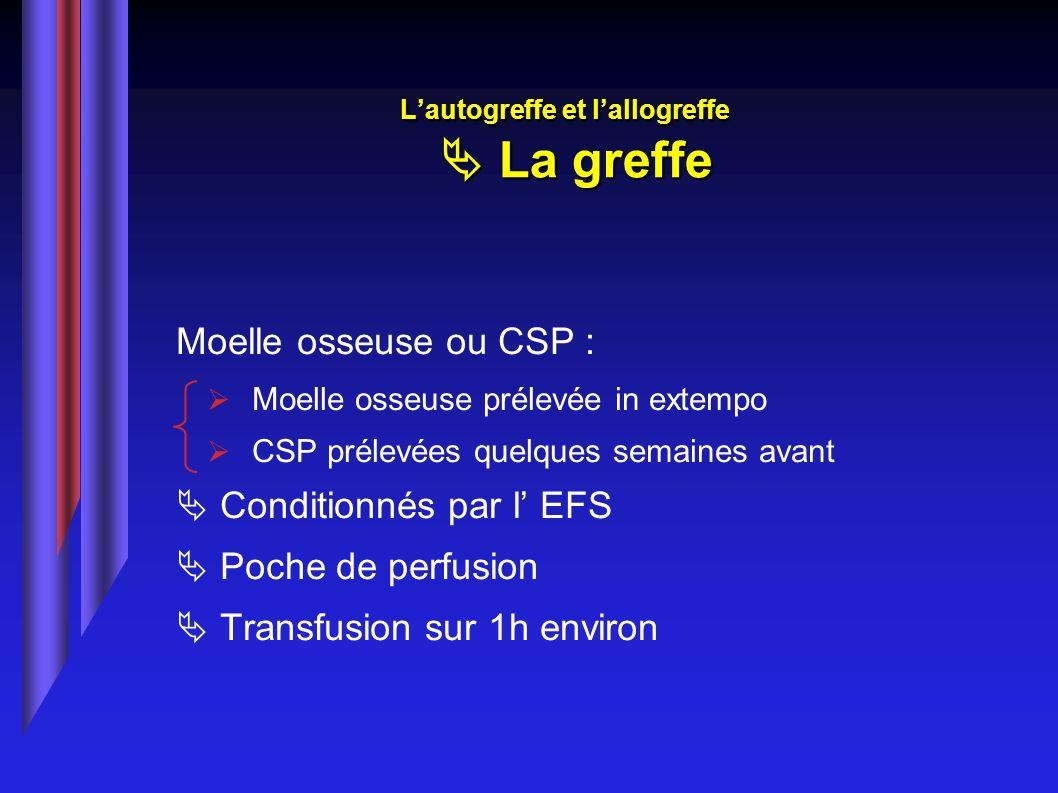 Lautogreffe et lallogreffe La greffe Moelle osseuse ou CSP : Moelle osseuse prélevée in extempo CSP prélevées quelques semaines avant Conditionnés par