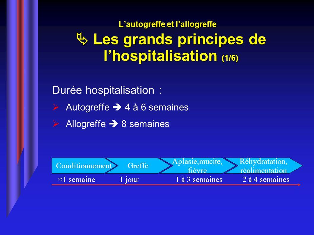 Lautogreffe et lallogreffe Les grands principes de lhospitalisation (1/6) Durée hospitalisation : Autogreffe 4 à 6 semaines Allogreffe 8 semaines Cond