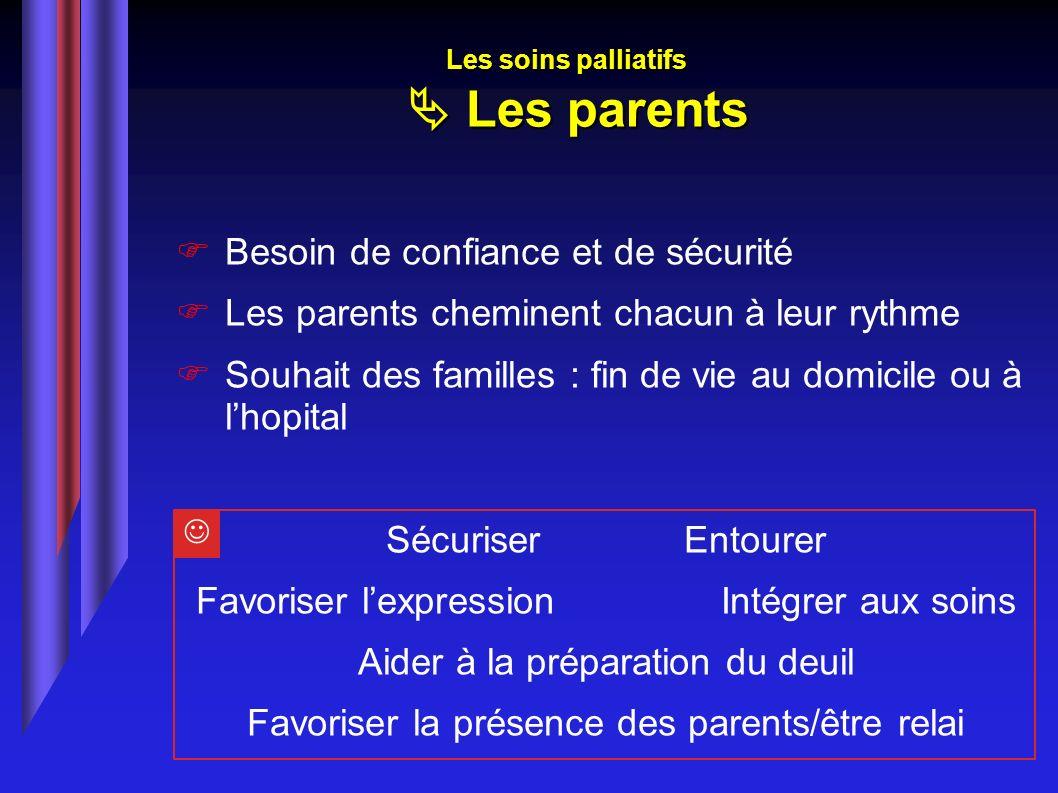 Besoin de confiance et de sécurité Les parents cheminent chacun à leur rythme Souhait des familles : fin de vie au domicile ou à lhopital SécuriserEnt
