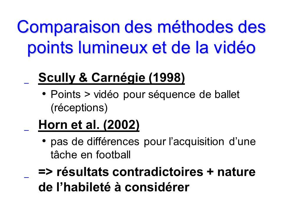 Comparaison des méthodes des points lumineux et de la vidéo _ Scully & Carnégie (1998) Points > vidéo pour séquence de ballet (réceptions) _ Horn et a