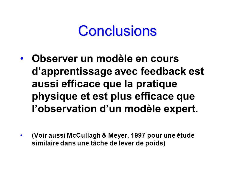 Conclusions Observer un modèle en cours dapprentissage avec feedback est aussi efficace que la pratique physique et est plus efficace que lobservation