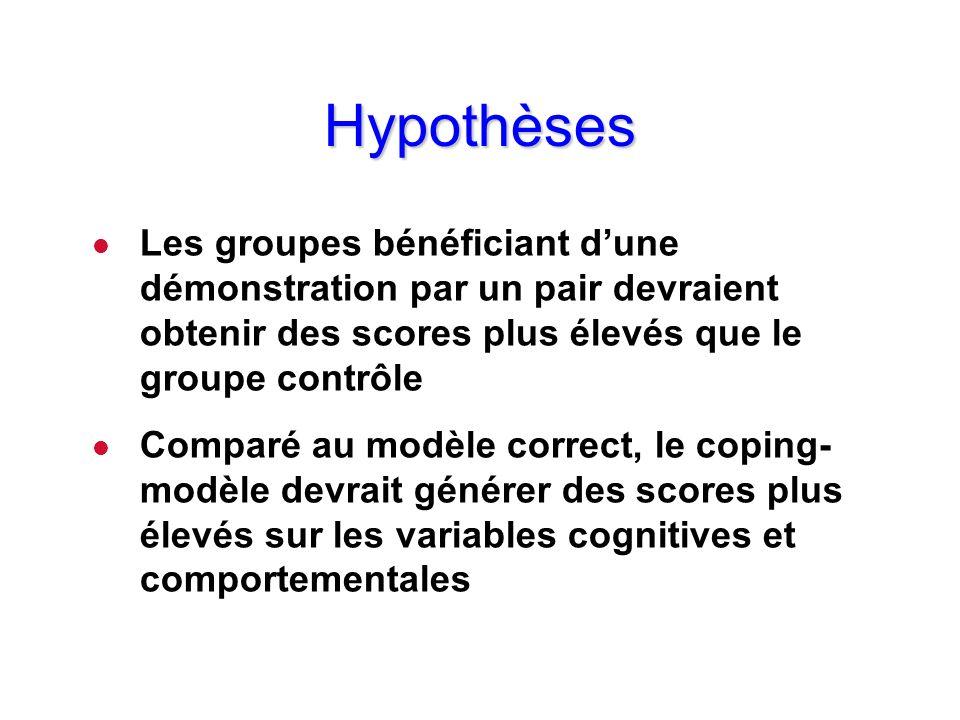 Hypothèses l Les groupes bénéficiant dune démonstration par un pair devraient obtenir des scores plus élevés que le groupe contrôle l Comparé au modèl