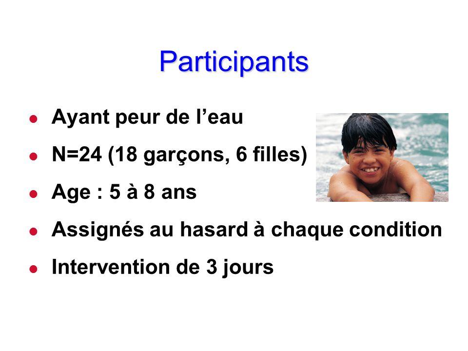 Participants l Ayant peur de leau l N=24 (18 garçons, 6 filles) l Age : 5 à 8 ans l Assignés au hasard à chaque condition l Intervention de 3 jours