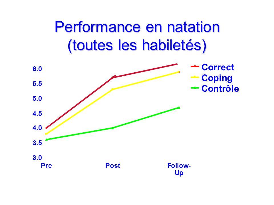 Performance en natation (toutes les habiletés) 3.0 3.5 4.0 4.5 5.0 5.5 6.0 PrePostFollow- Up Correct Coping Contrôle