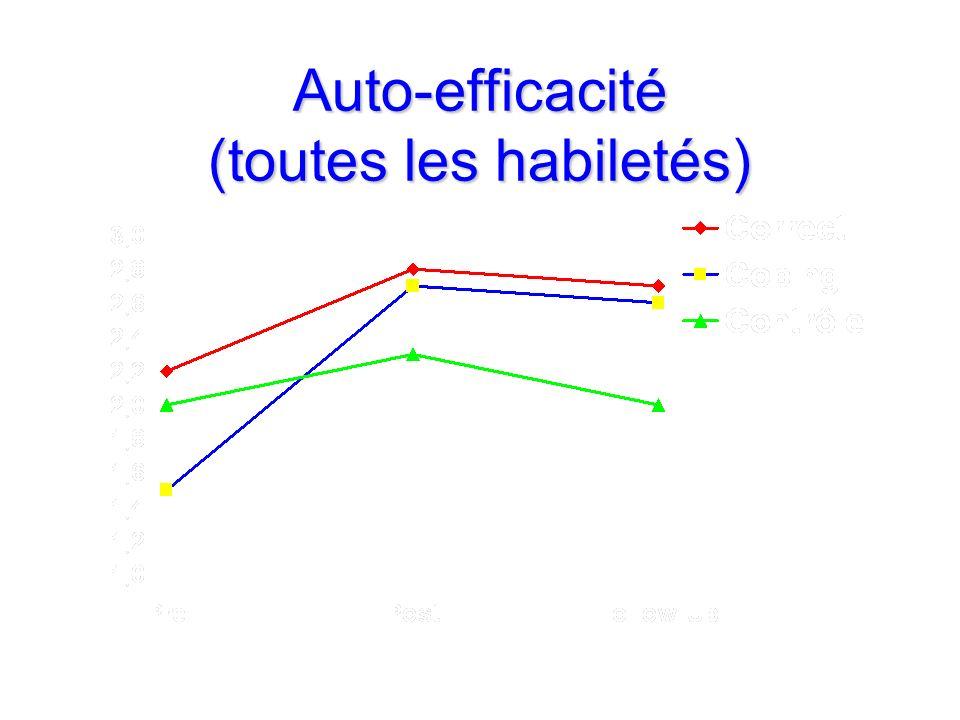 Auto-efficacité (toutes les habiletés)