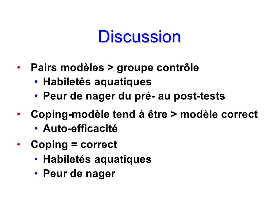 Discussion Pairs modèles > groupe contrôle Habiletés aquatiques Peur de nager du pré- au post-tests Coping-modèle tend à être > modèle correct Auto-ef