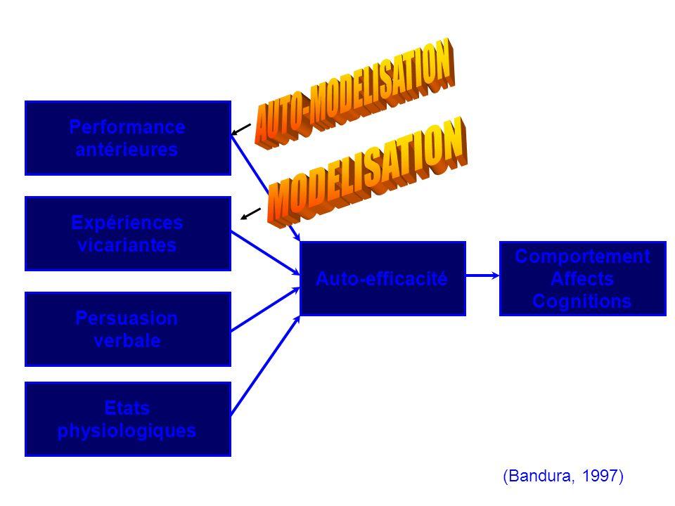 (Bandura, 1997) Etats physiologiques Auto-efficacité Performance antérieures Expériences vicariantes Persuasion verbale Comportement Affects Cognition