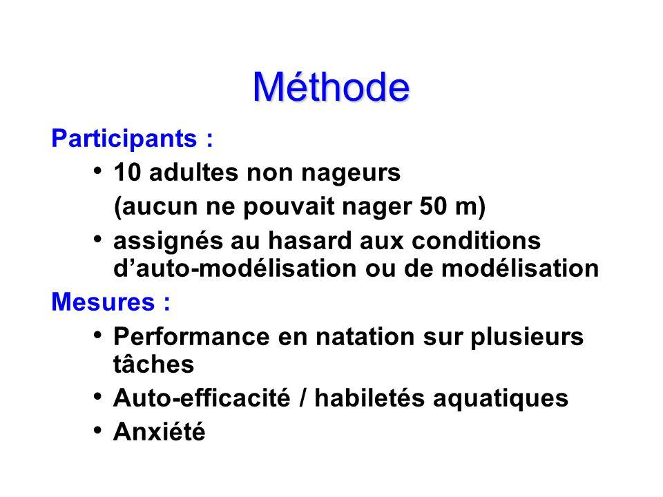 Méthode Participants : 10 adultes non nageurs (aucun ne pouvait nager 50 m) assignés au hasard aux conditions dauto-modélisation ou de modélisation Me