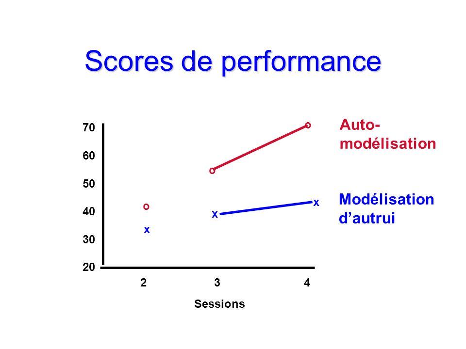 Scores de performance 2 34 Sessions 70 60 50 40 30 20 o o o x x x Auto- modélisation Modélisation dautrui