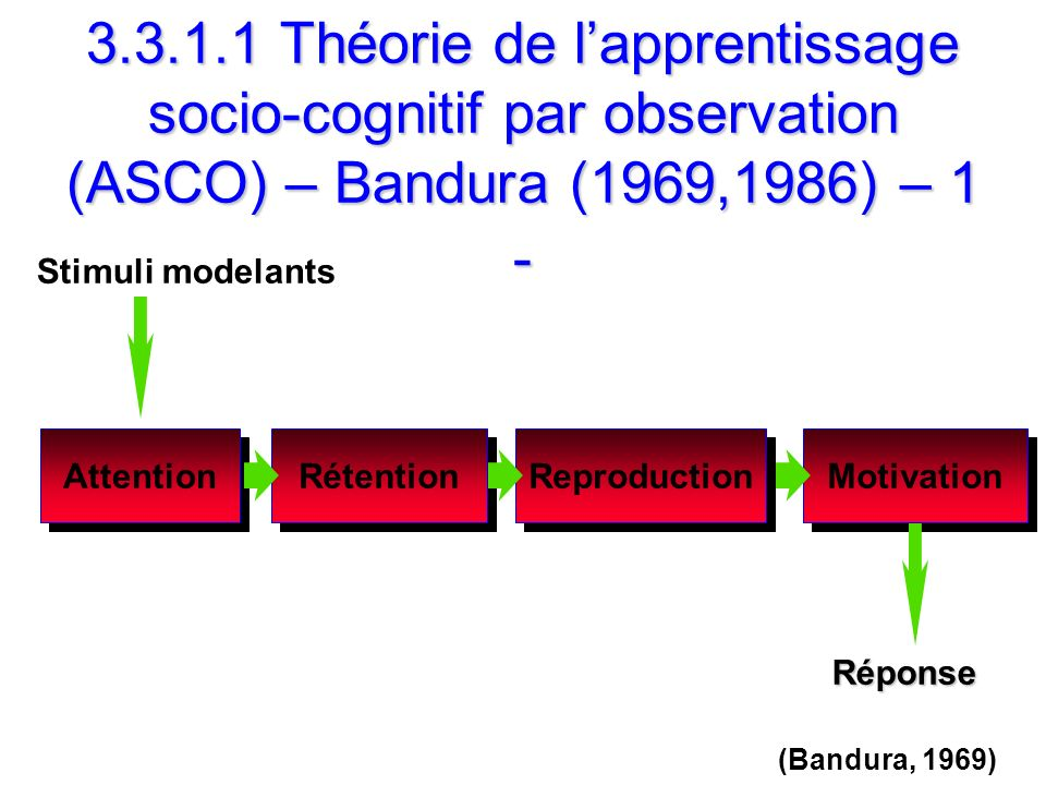 3.3.1.1 Théorie de lapprentissage socio-cognitif par observation (ASCO) – Bandura (1969,1986) – 1 - (Bandura, 1969) Attention Rétention Motivation Rep