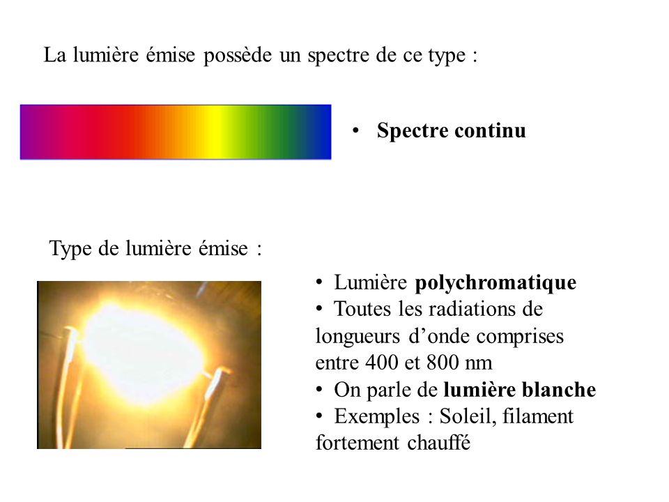 Spectre continu La lumière émise possède un spectre de ce type : Type de lumière émise : Lumière polychromatique Toutes les radiations de longueurs donde comprises entre 400 et 800 nm On parle de lumière blanche Exemples : Soleil, filament fortement chauffé