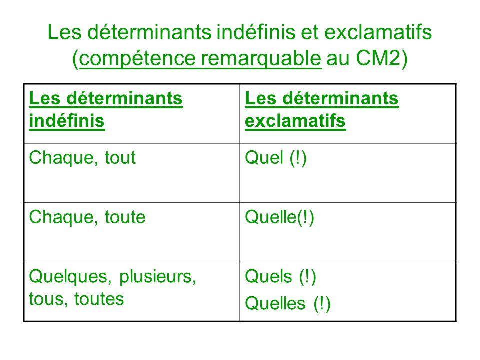 Les déterminants indéfinis et exclamatifs (compétence remarquable au CM2) Les déterminants indéfinis Les déterminants exclamatifs Chaque, toutQuel (!)