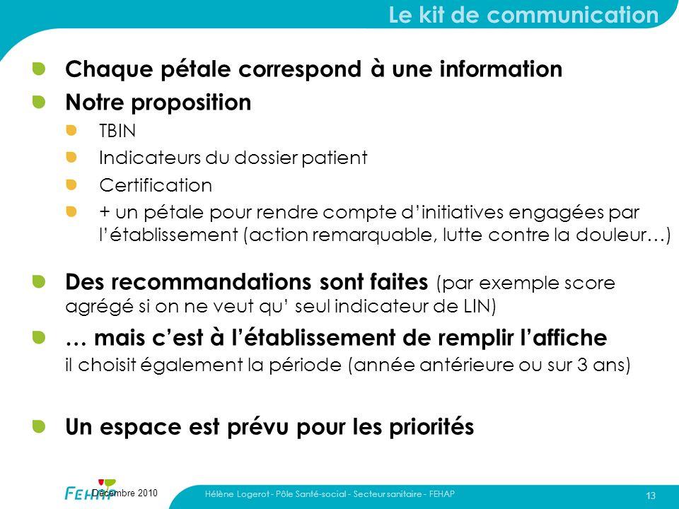 Hélène Logerot - Pôle Santé-social - Secteur sanitaire - FEHAP 13 Décembre 2010 Le kit de communication Chaque pétale correspond à une information Not