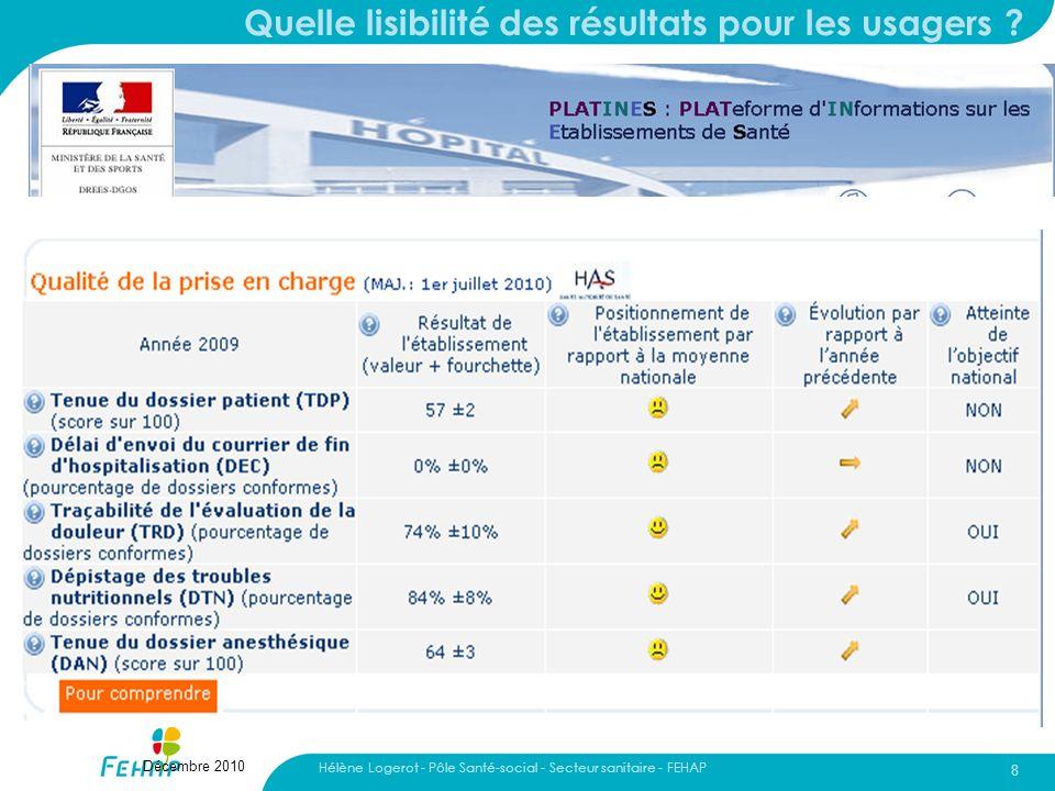 Hélène Logerot - Pôle Santé-social - Secteur sanitaire - FEHAP 8 Décembre 2010 Quelle lisibilité des résultats pour les usagers ?