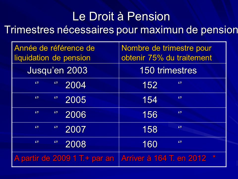 Le Droit à Pension Trimestres nécessaires pour maximun de pension Année de référence de liquidation de pension Nombre de trimestre pour obtenir 75% du
