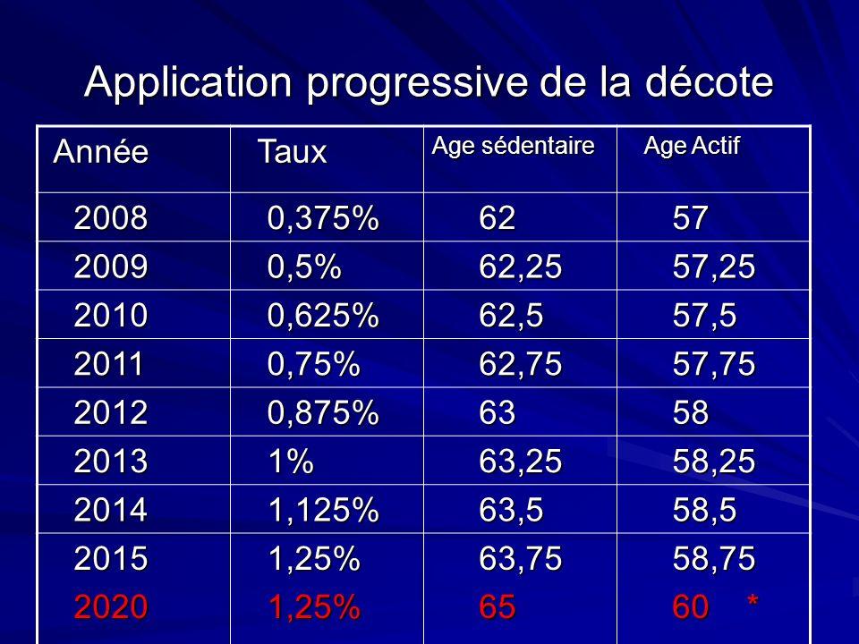 Application progressive de la décote Année Année Taux Taux Age sédentaire Age Actif Age Actif 2008 2008 0,375% 0,375% 62 62 57 57 2009 2009 0,5% 0,5%