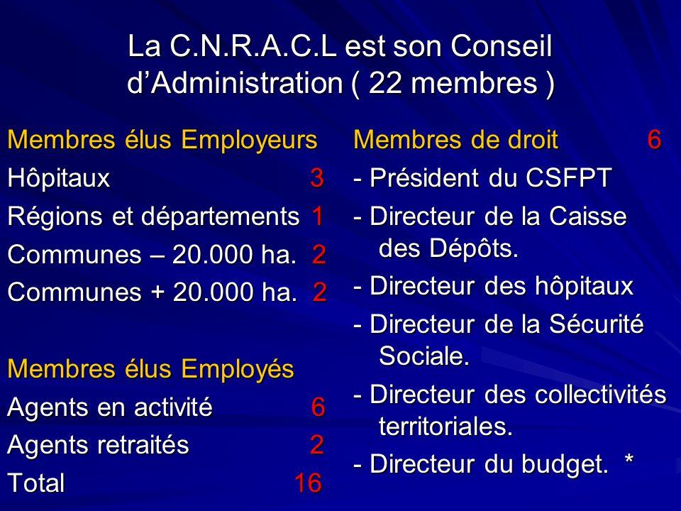 La C.N.R.A.C.L est son Conseil dAdministration ( 22 membres ) Membres élus Employeurs Hôpitaux 3 Régions et départements 1 Communes – 20.000 ha. 2 Com