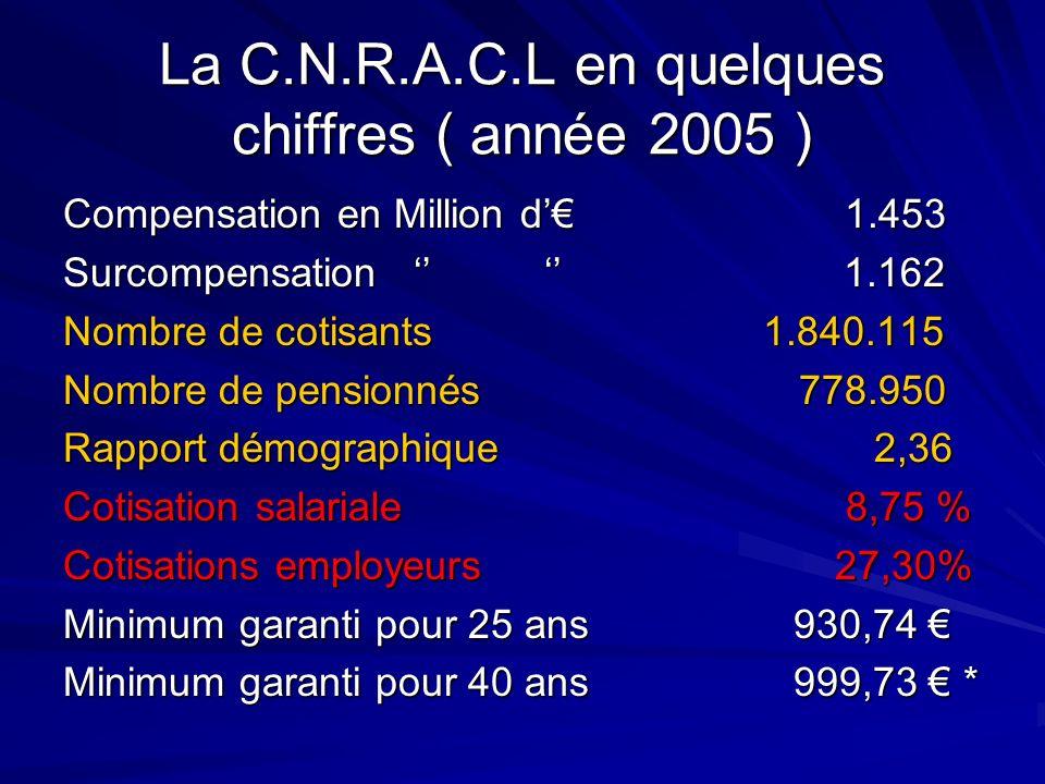 La C.N.R.A.C.L en quelques chiffres ( année 2005 ) Compensation en Million d 1.453 Surcompensation 1.162 Nombre de cotisants 1.840.115 Nombre de pensi