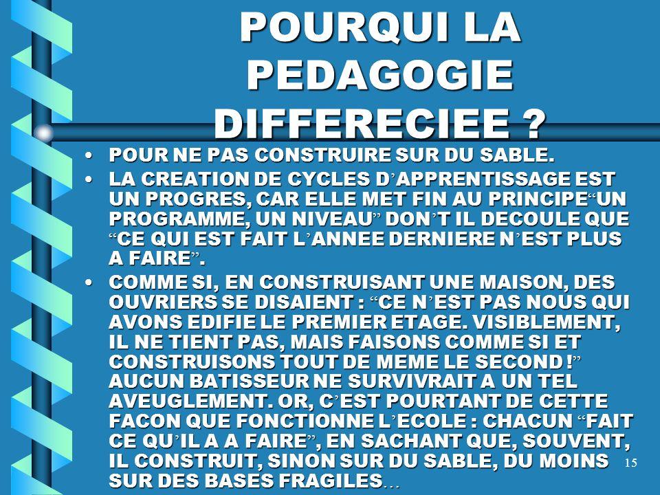 14 LES DISPOSITIFS DE LA DIFFERENCIATION ARTICULATION DES DISPOSITIFS PERSONNES 1 PERSONNES 1 PROCESSUS 4 STRUCTURES 5 P. D. P. D. SAVOIR 2 CONTENUS I