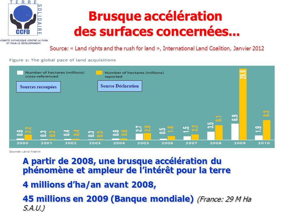 Sources recoupées Source Déclaration Brusque accélération des surfaces concernées... Source: « Land rights and the rush for land », International Land