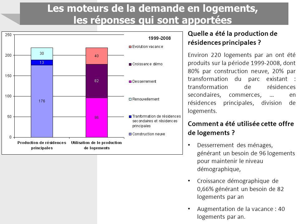 Les moteurs de la demande en logements, les réponses qui sont apportées Quelle a été la production de résidences principales ? Environ 220 logements p