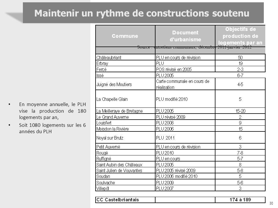 30 Maintenir un rythme de constructions soutenu Source : entretiens communaux, décembre 2011-janvier 2012 En moyenne annuelle, le PLH vise la producti