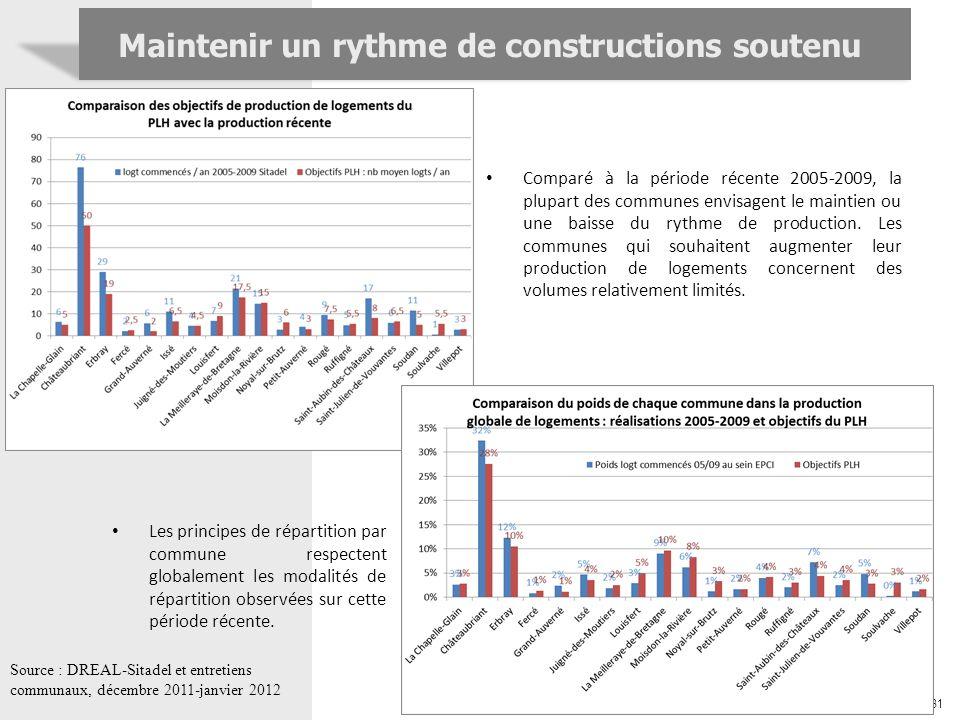 31 Maintenir un rythme de constructions soutenu Source : DREAL-Sitadel et entretiens communaux, décembre 2011-janvier 2012 Comparé à la période récent