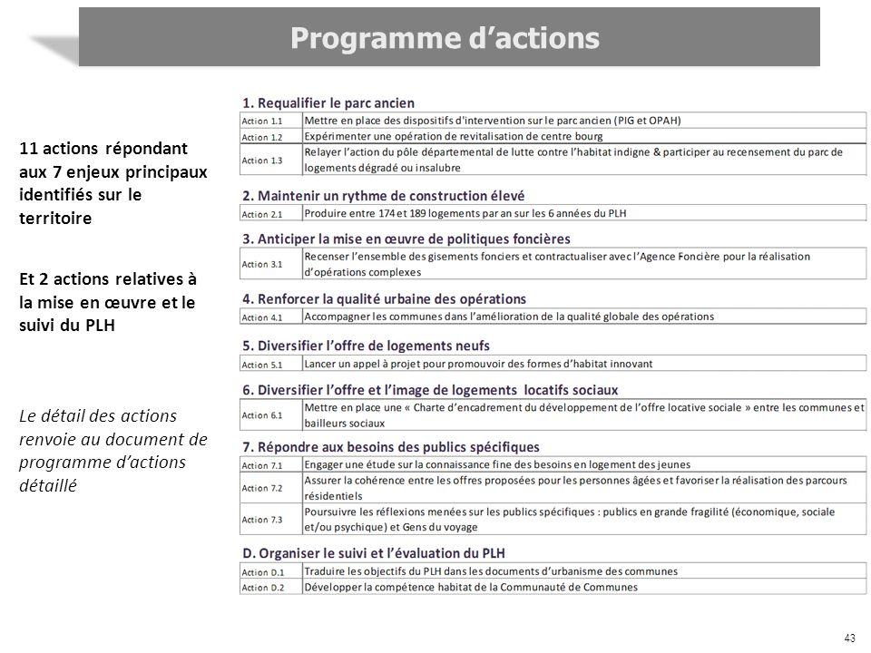 43 11 actions répondant aux 7 enjeux principaux identifiés sur le territoire Et 2 actions relatives à la mise en œuvre et le suivi du PLH Le détail de