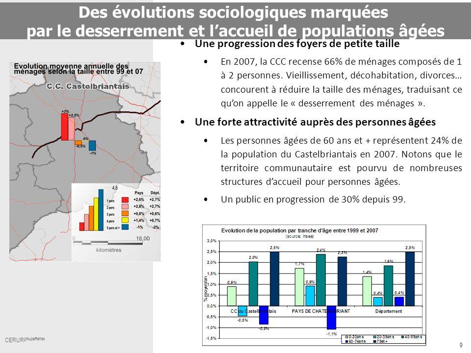 9 Cerur,groupeReflex_ Titre CERUR groupeReflex Une progression des foyers de petite taille En 2007, la CCC recense 66% de ménages composés de 1 à 2 pe