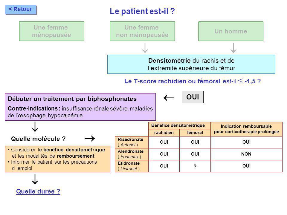 Une femme ménopausée OUI Débuter un traitement par biphosphonates Contre-indications : insuffisance rénale sévère, maladies de lœsophage, hypocalcémie