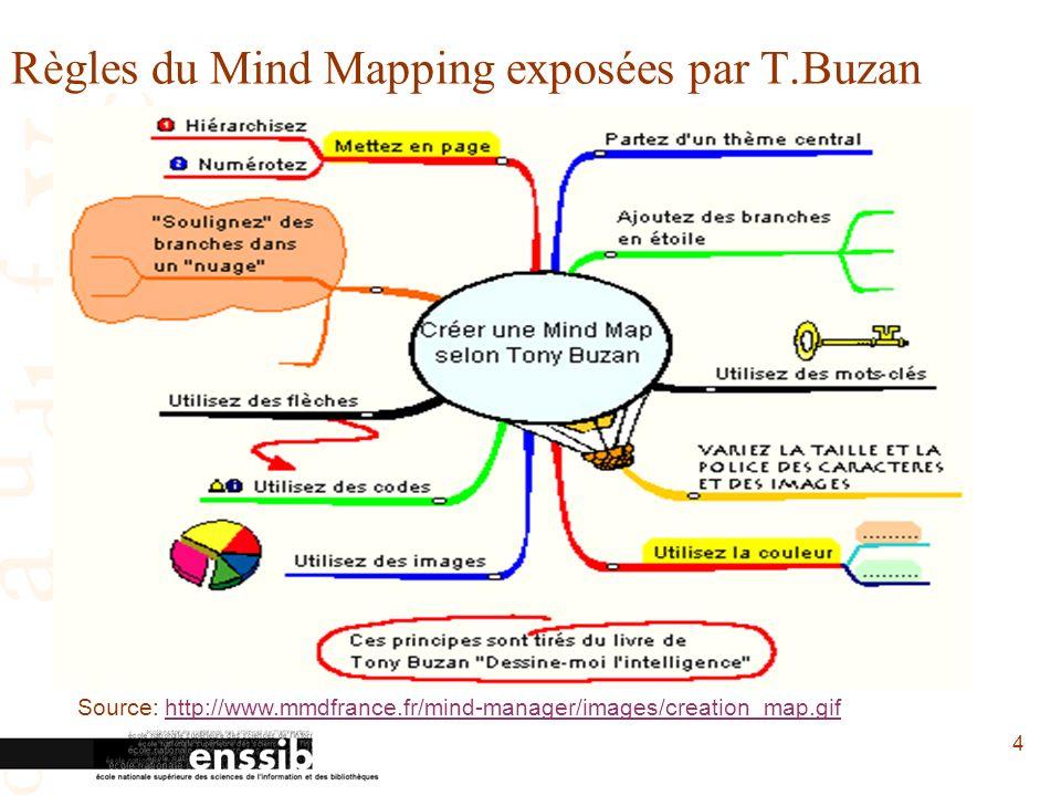 4 Règles du Mind Mapping exposées par T.Buzan Source: http://www.mmdfrance.fr/mind-manager/images/creation_map.gifhttp://www.mmdfrance.fr/mind-manager