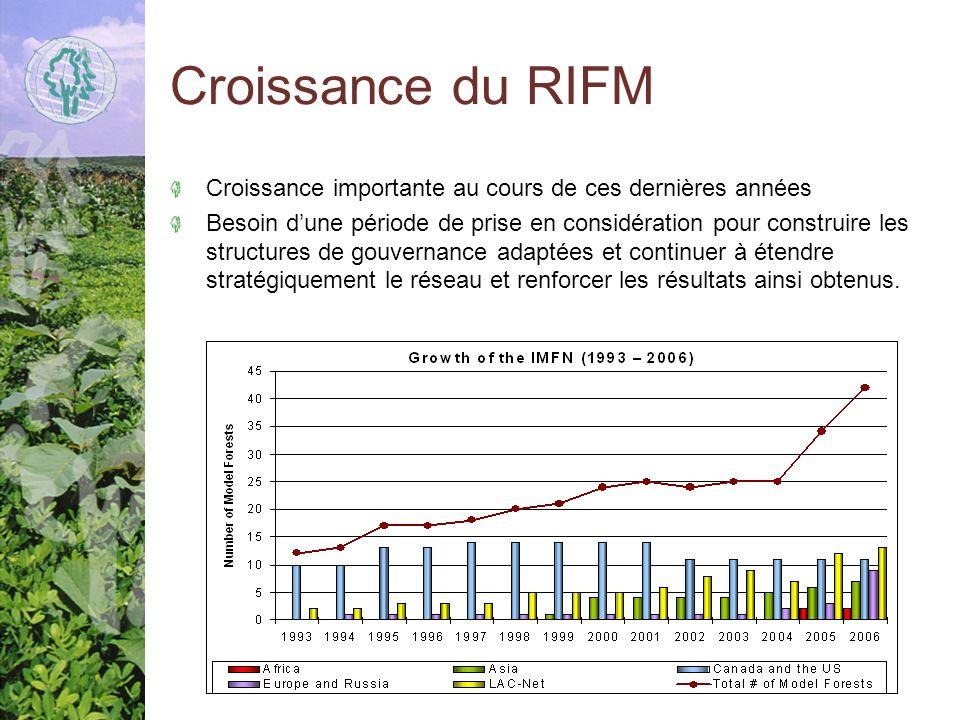 Croissance du RIFM Croissance importante au cours de ces dernières années Besoin dune période de prise en considération pour construire les structures de gouvernance adaptées et continuer à étendre stratégiquement le réseau et renforcer les résultats ainsi obtenus.