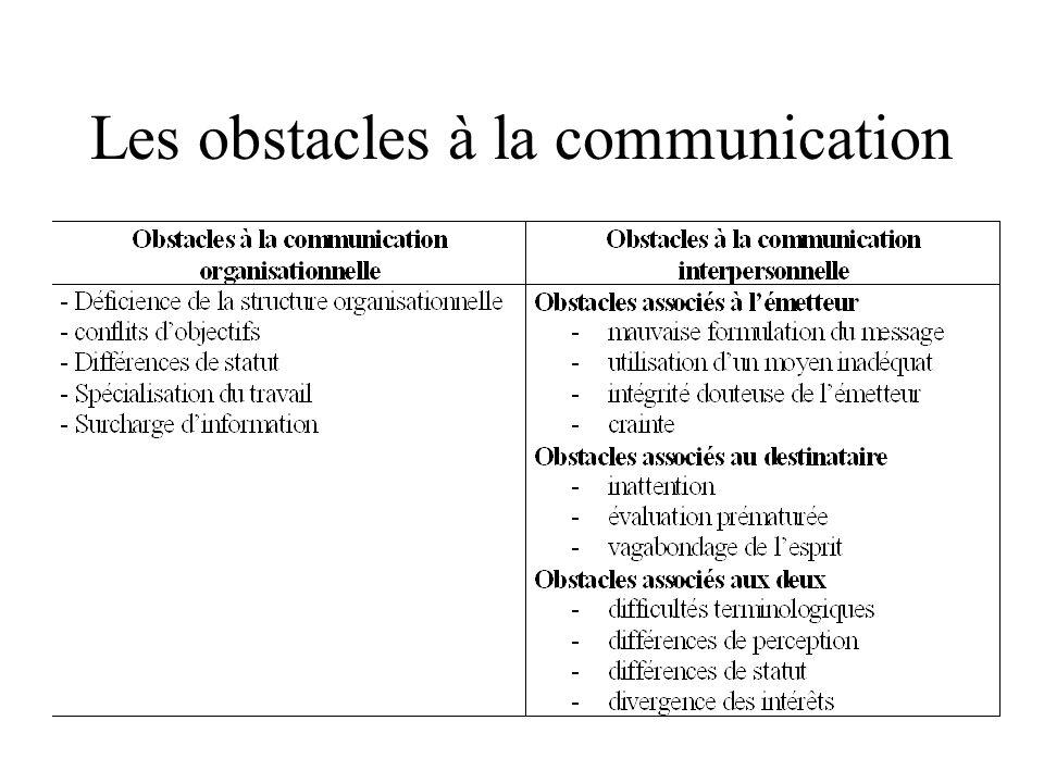 Les obstacles à la communication