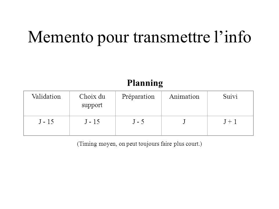 Memento pour transmettre linfo Planning ValidationChoix du support PréparationAnimationSuivi J - 15 J - 5JJ + 1 (Timing moyen, on peut toujours faire
