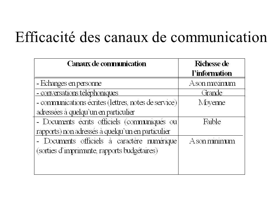 Efficacité des canaux de communication