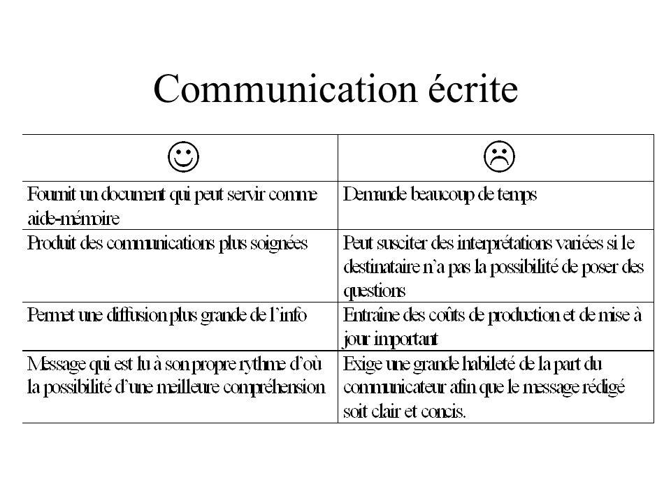 Communication écrite